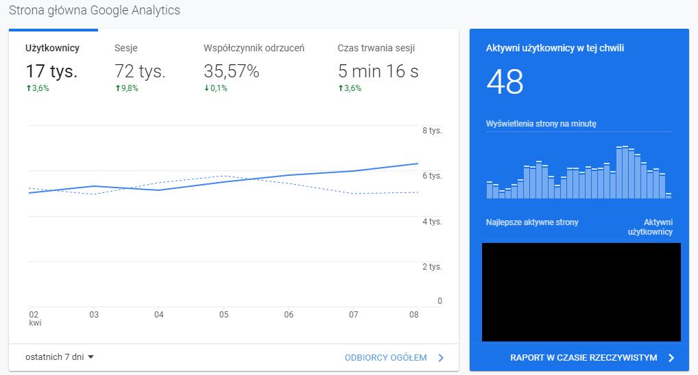 Przykładowe dane w Google Analytics