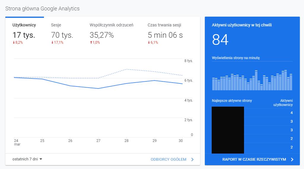 Przykładowy panel w Google Analytics