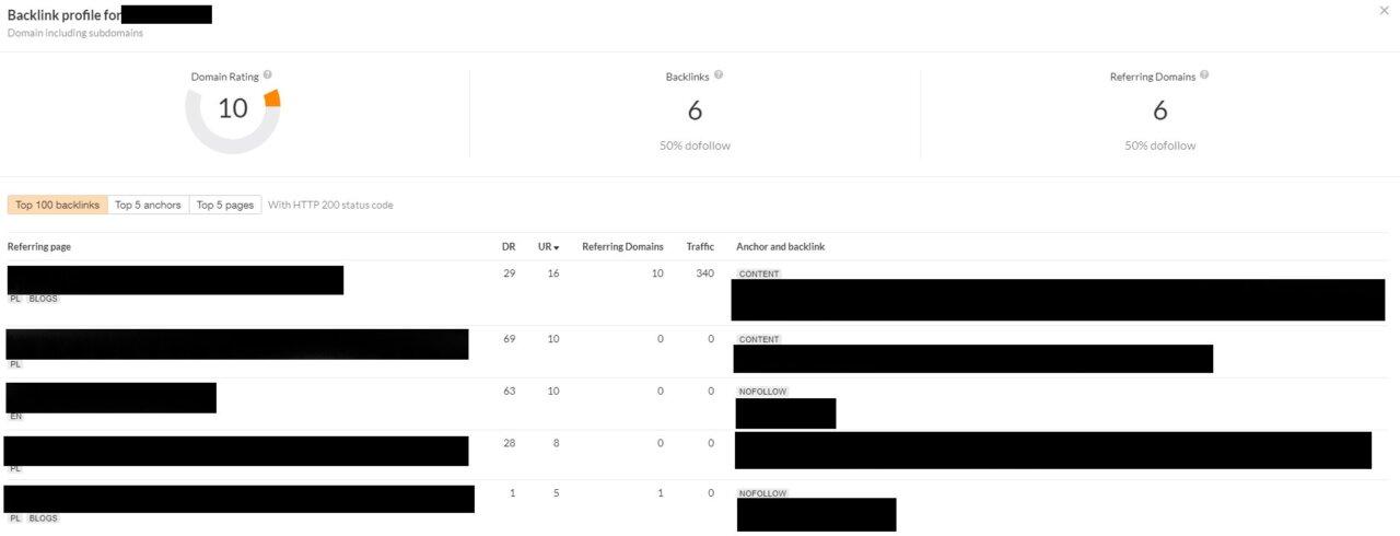 Przykładowy profil linków z Ahrefs