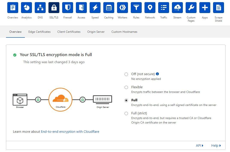 Włączanie SSL Cloudflare